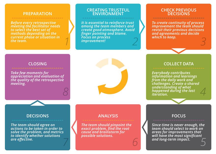 Retrospective meeting flow in 8 steps
